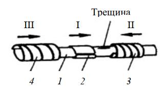 Схема устройства для ремонта трубы с трещиной