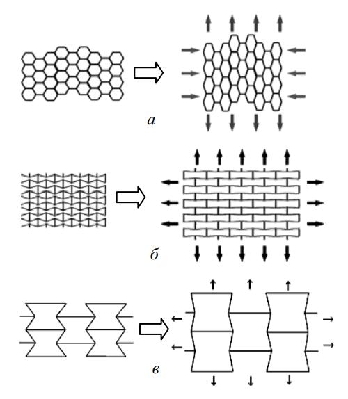 Схемы деформирования обычного ячеистого материала (а) и ячеистых ауксетиков (б, в)