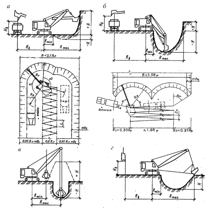 Схемы рабочих параметров одноковшового экскаватора и профили забоев