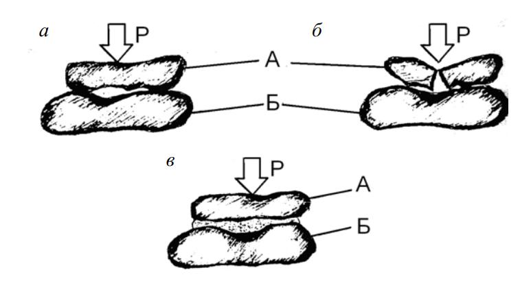 Схемы расположения рядов камней в кладке