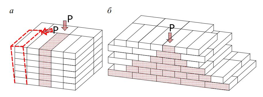 Схемы вертикальной разрезки кладки
