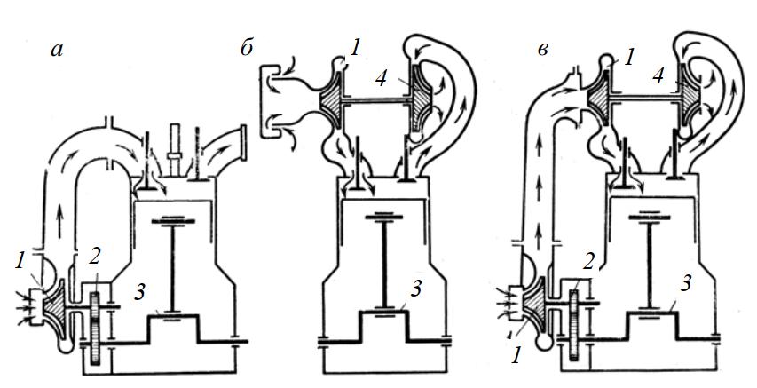 Системы наддува двигателей