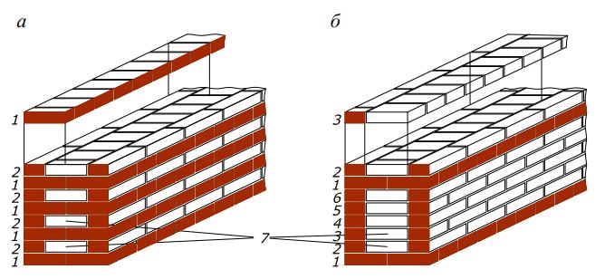 Системы перевязки при кладке стен толщиной в два кирпича