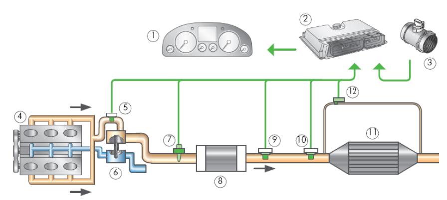 Системы выпуска отработавших газов дизельного двигателя с сажевым фильтром