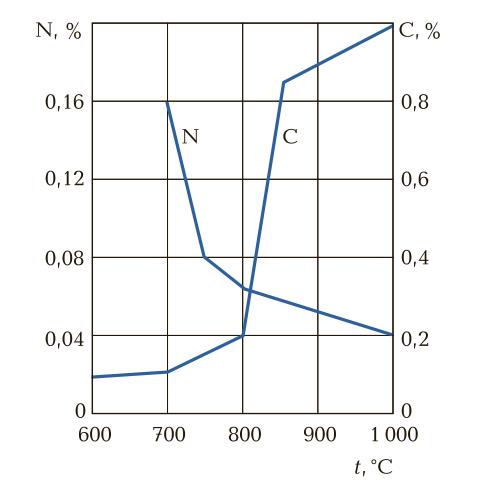 Содержание углерода и азота в процессе цианирования