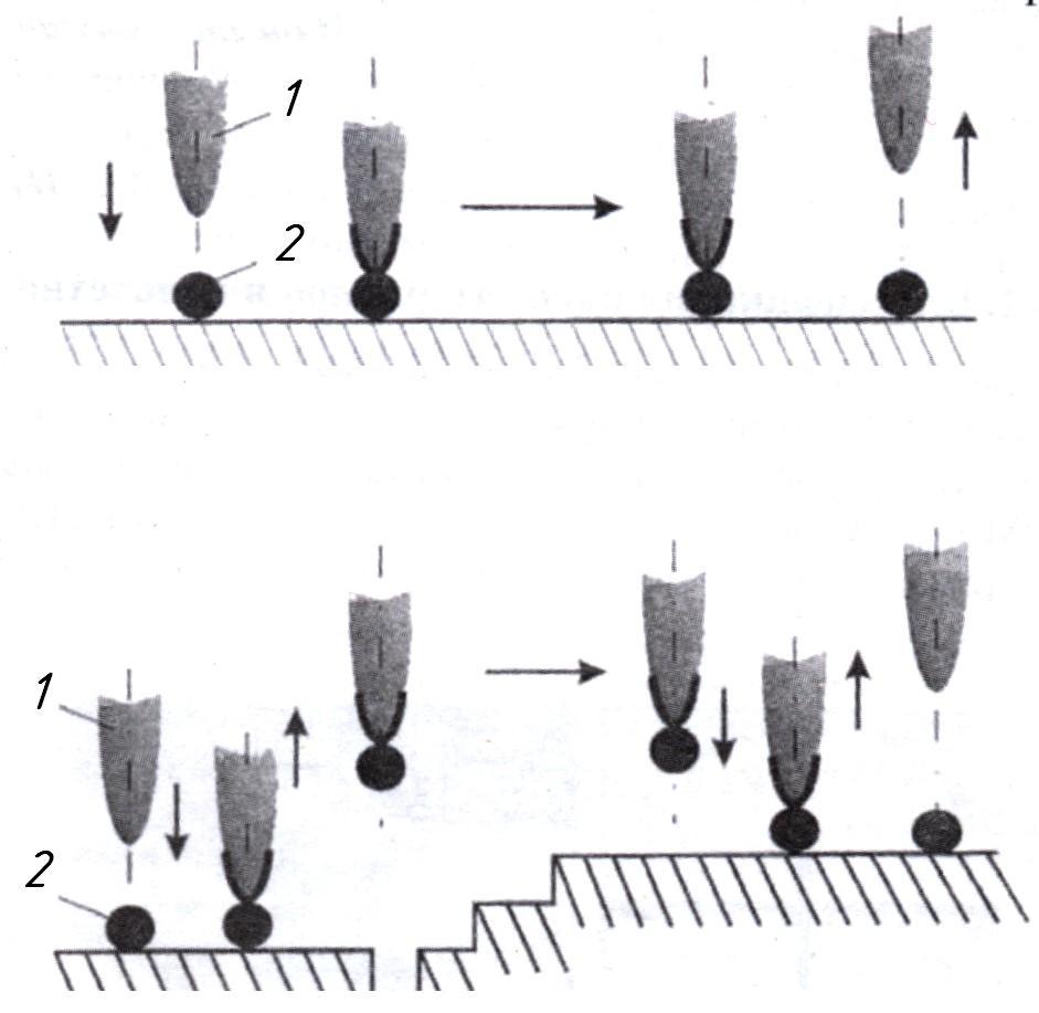 Создание заданной структуры материала последовательным переносом атомов.