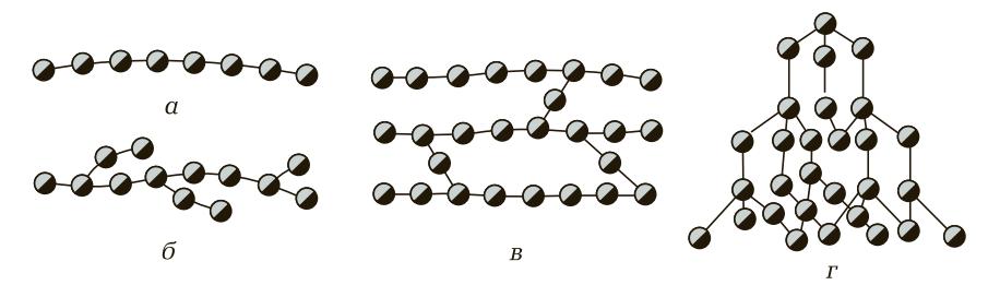 Строение молекул полимеров