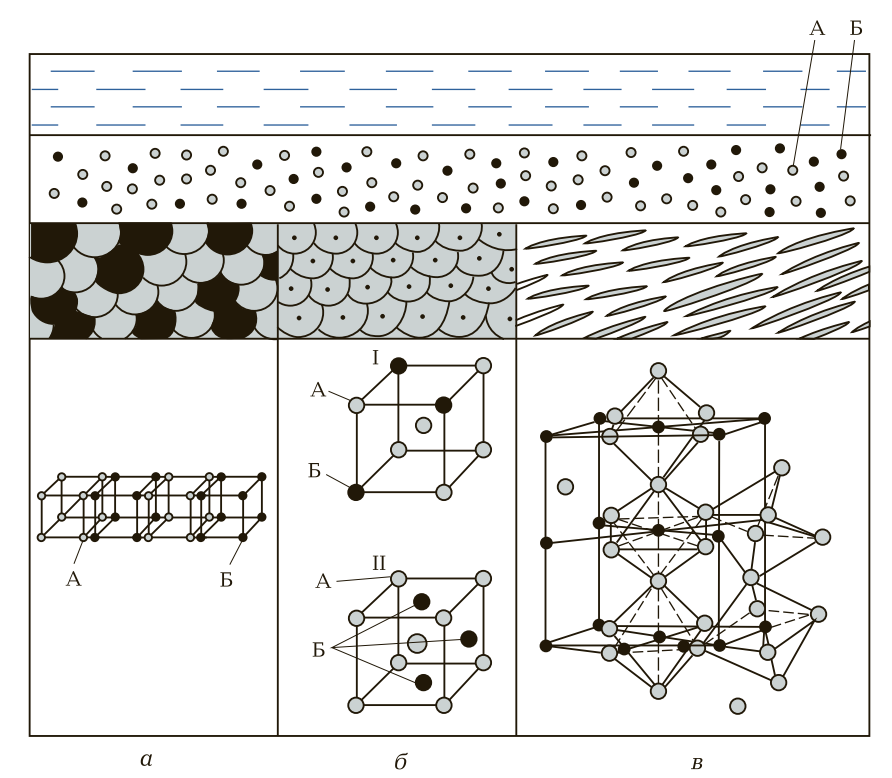 структура сплава