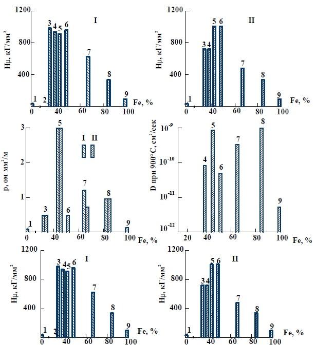 Свойства интерметаллических фаз системы железо-алюминий