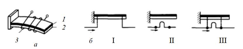 Термобиметаллическая пластина с источником подогрева и способы подогрева пластины