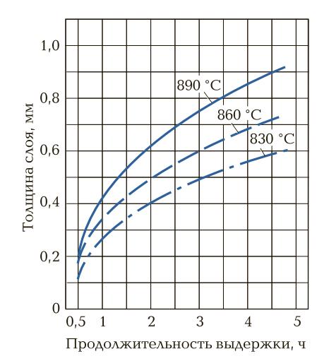 Толщина цианированного слоя в зависимости от температуры и продолжительности процесса