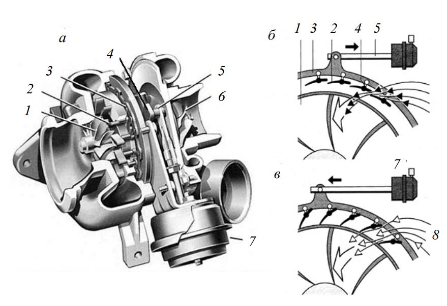 Турбонагнетатель с изменяющейся геометрией турбины