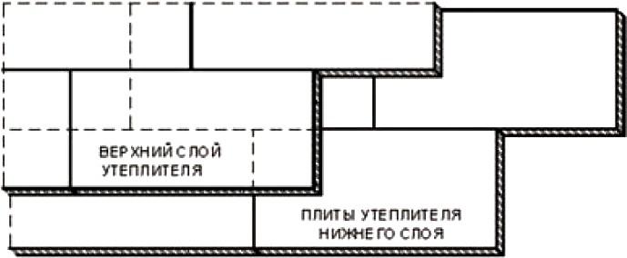 Укладка плит утеплителя со смещением в соседних рядах и слоях