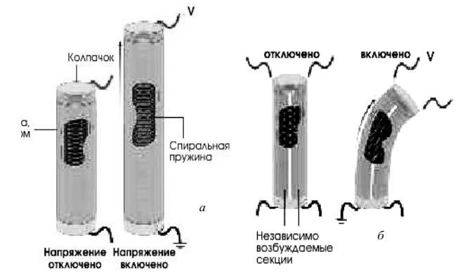 Валковые приводы на основе ЭАП
