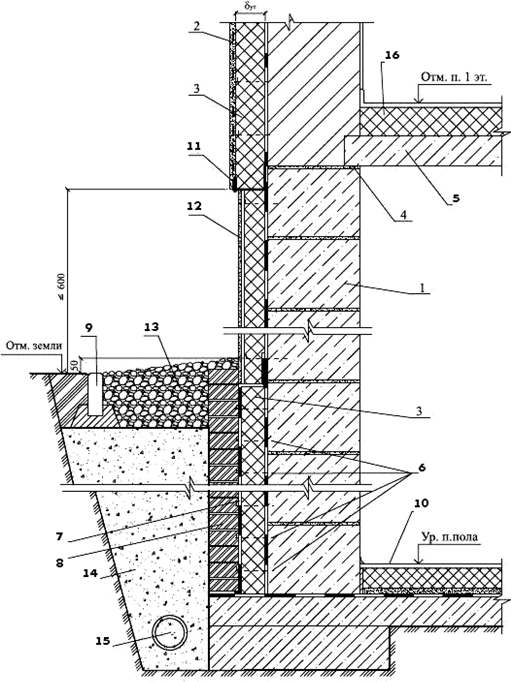 Вариант с дренажем и защитой гидроизоляции кирпичной кладкой