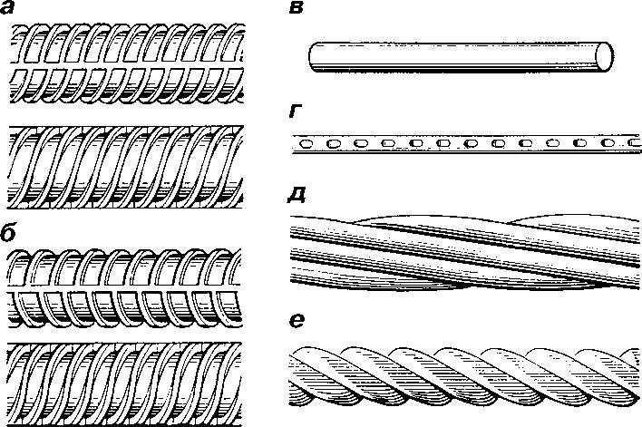 Виды арматурной стали