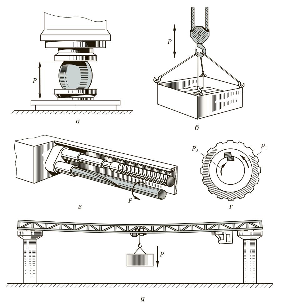 Виды деформации деталей машин и механизмов, возникающих в процессе работы