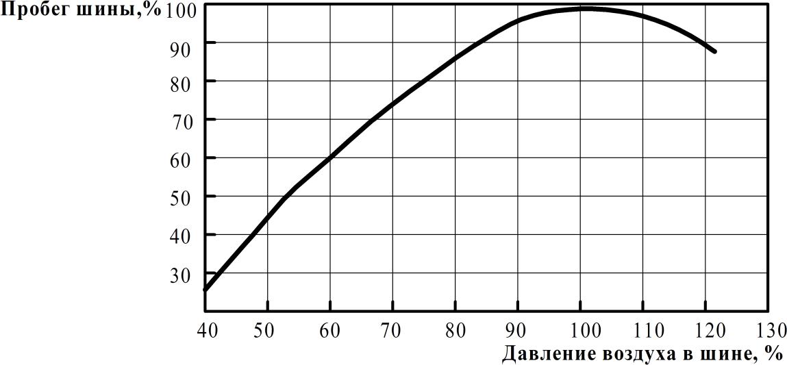 Влияние давления воздуха в шине на её пробег