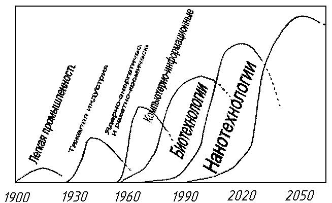 Технологии, определяющие развитие цивилизации в определённые периоды