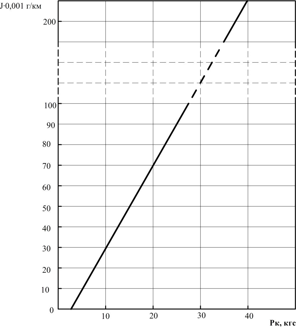 Влияние тяговой силы на износ шин