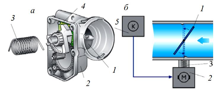 Впускная заслонка с электроприводом