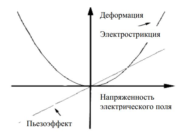 Зависимость деформации от напряженности электрического поля для электрострикции и пьезоэффекта