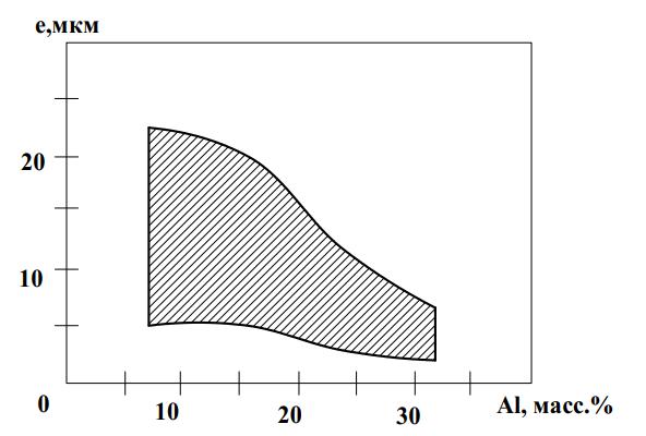 Зависимость длины включений от содержания алюминия