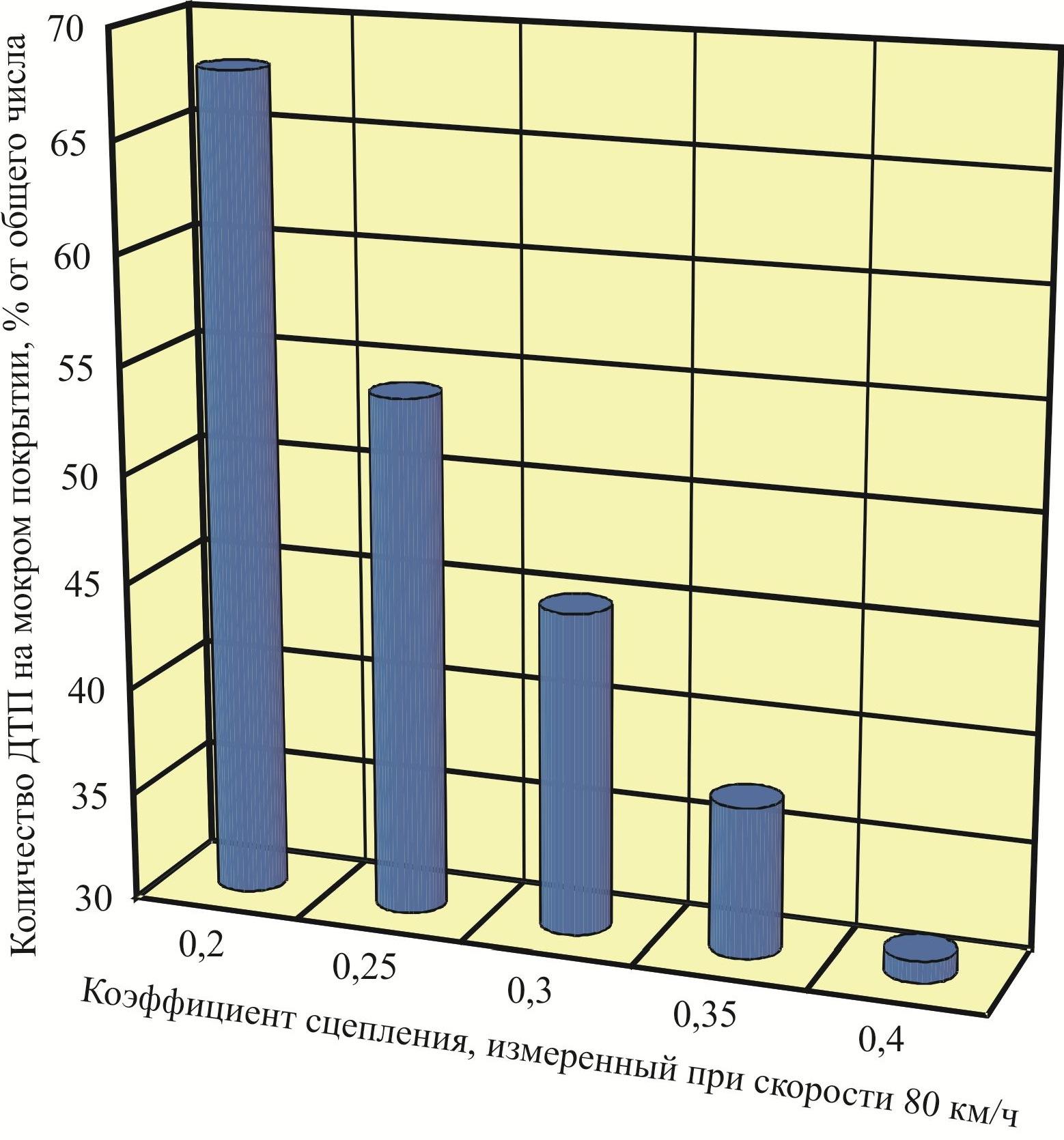 Зависимость количества ДТП на мокрых покрытиях от величины коэффициента сцепления