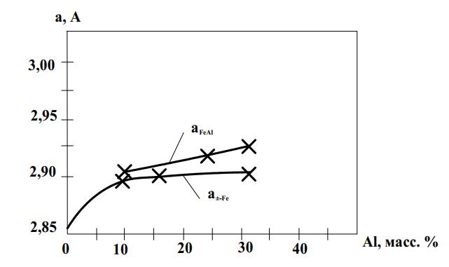 Зависимость периода кристаллической решетки от содержания алюминия в наплавленном металле