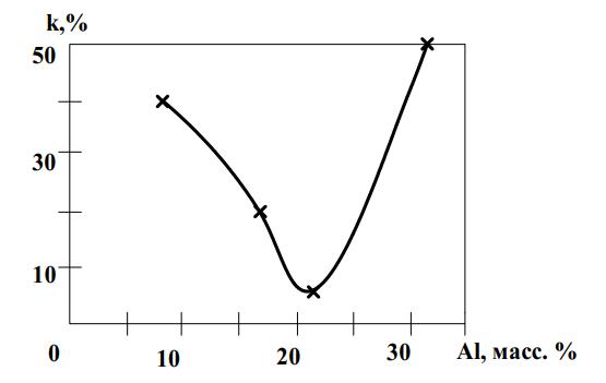 Зависимость степени упорядочения Fe от содержания алюминия в наплавленном металле