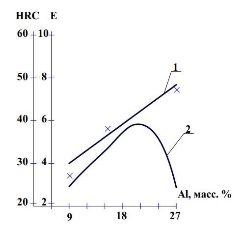 Зависимость твердости и относительной износостойкости от содержания алюминия