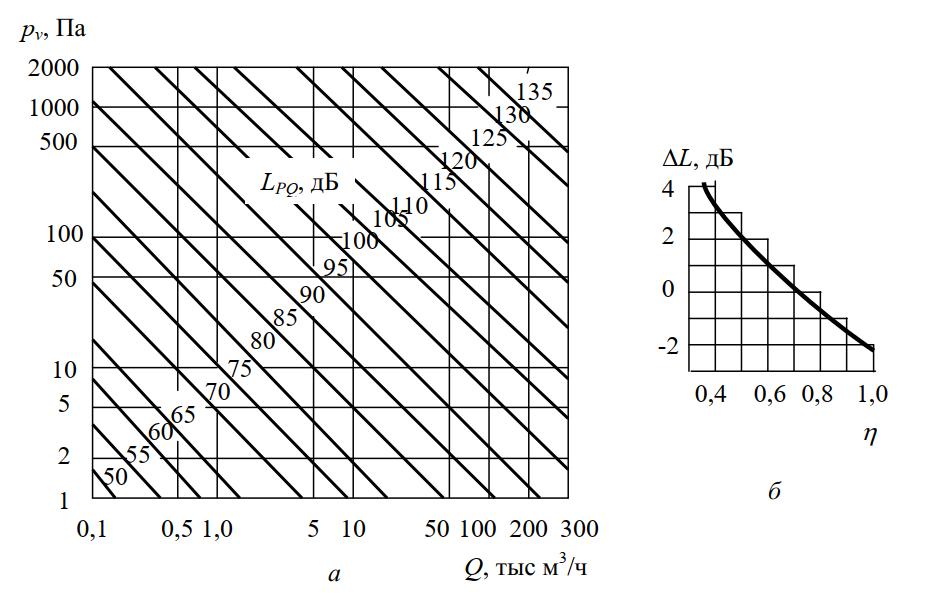 Графики зависимости уровня звуковой мощности от давления