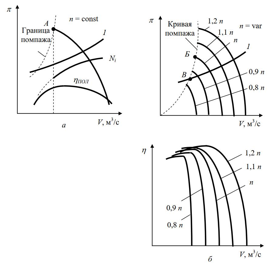 Характеристика центробежного компрессора