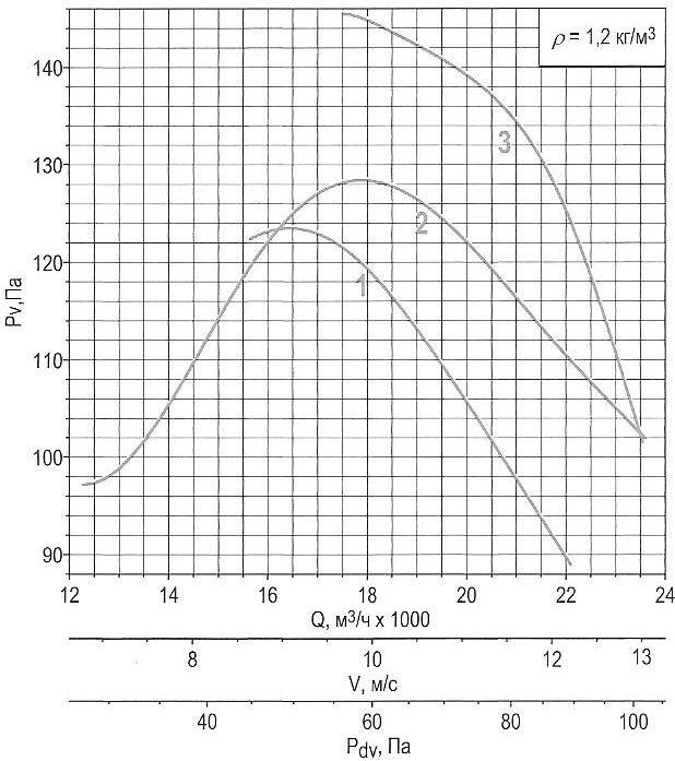 Характеристики осевого вентилятора ОСА