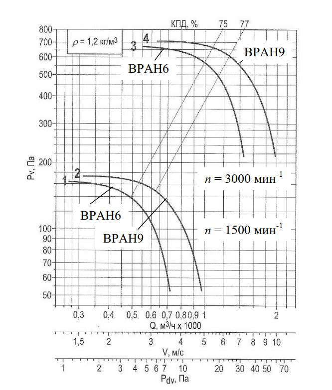 Характеристики радиального вентилятора ВРАН