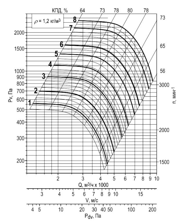 Индивидуальные аэродинамические характеристики радиального вентилятора