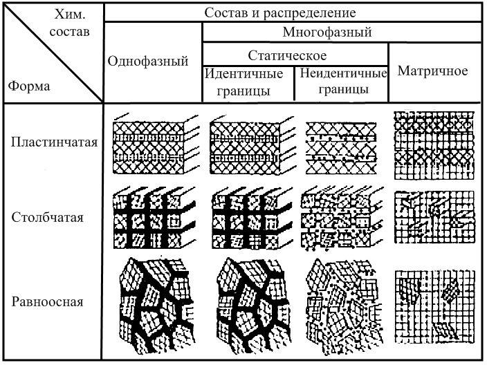 Классификация по Глейтеру нанокристаллических материалов