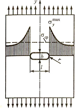 Концентрация напряжений вблизи эллиптической трещины