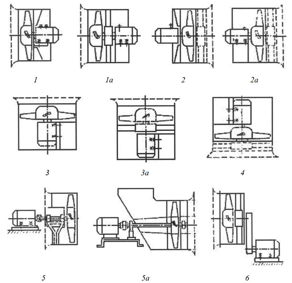 Конструктивные исполнения осевых вентиляторов и их обозначения