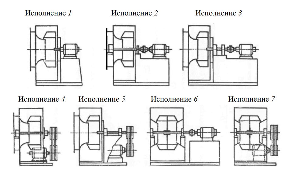 Конструктивные схемы исполнения радиальных вентиляторов