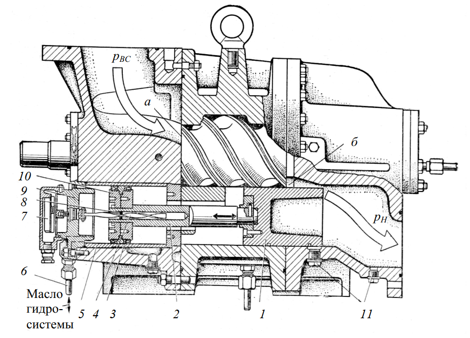 Механизм регулирования производительности компрессора