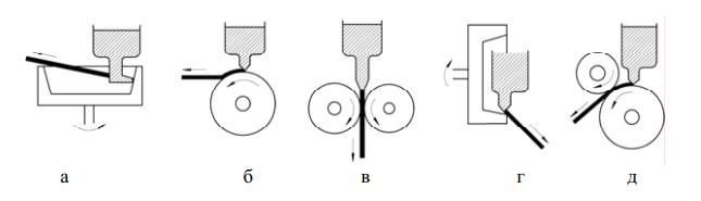 Методы получения тонкой ленты путем закалки из расплава