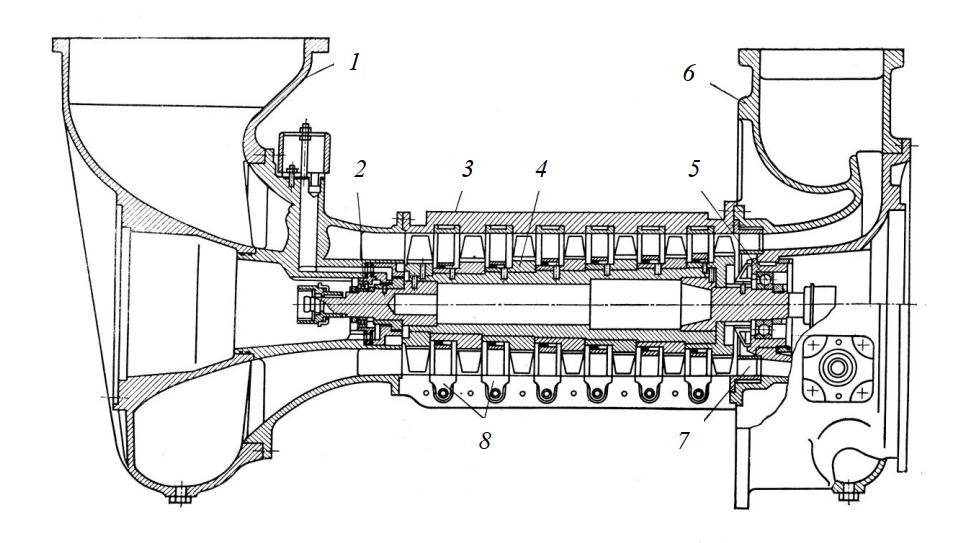 Осевой компрессор газовой холодильной машины ТХМ-1-25