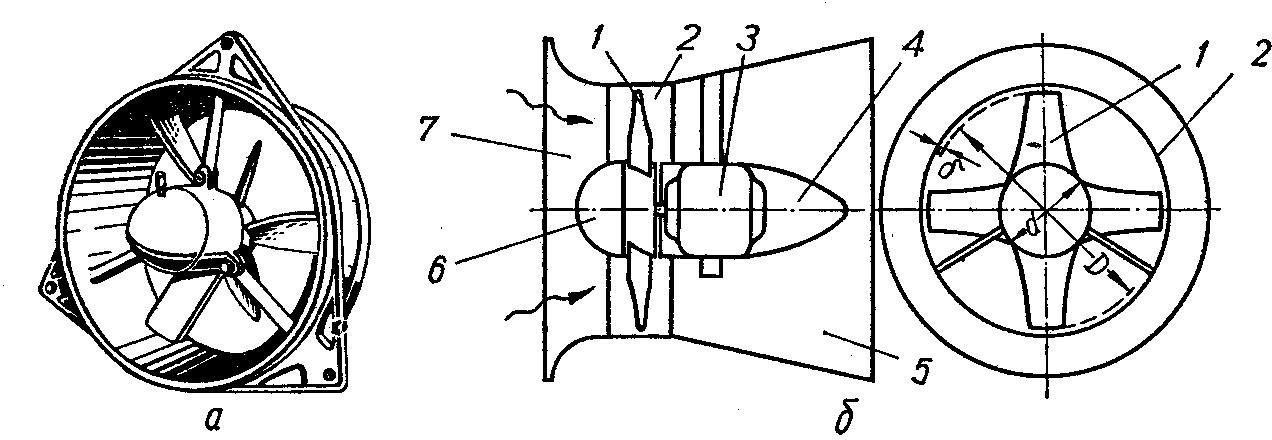 Осевой вентилятор простого типа