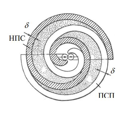перечное сечение неподвижной (НПС) и подвижной (ПСН) спиралей в рабочем положении