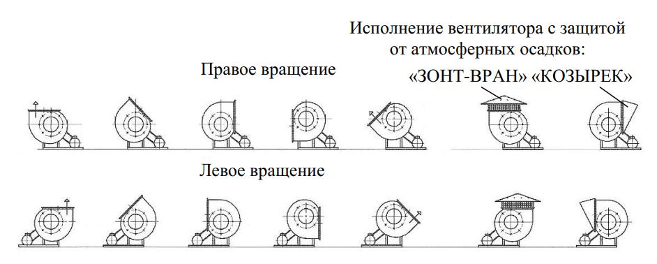 Положение корпуса радиальных вентиляторов