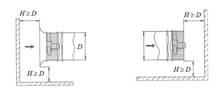 Рекомендации к монтажу вентилятора в стесненных условиях