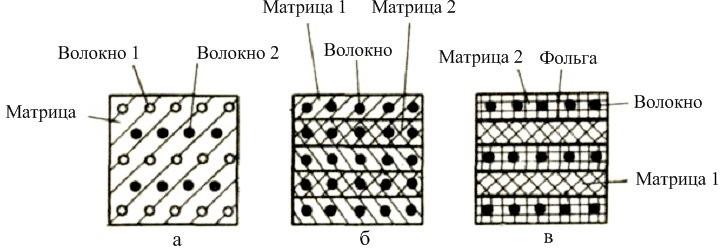 Схема комбинированных композиционных материалов