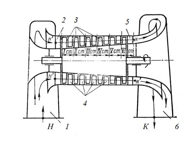 Схема осевого компрессора
