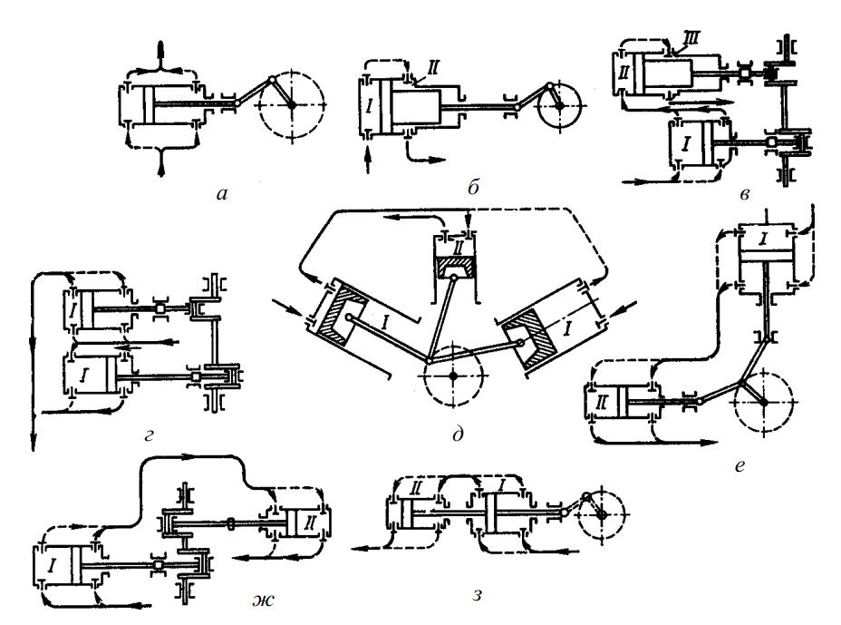Схема поршневых компрессоров